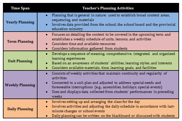 Five Time Spans of Teacher Planning