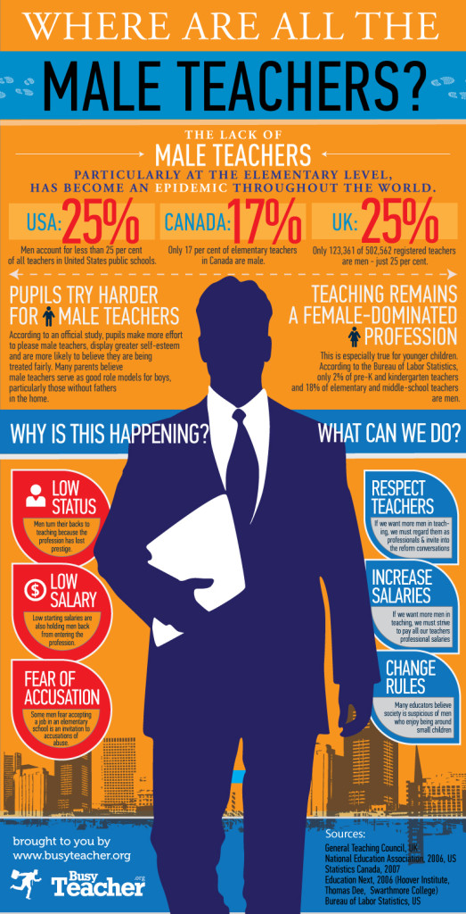 Male Teachers