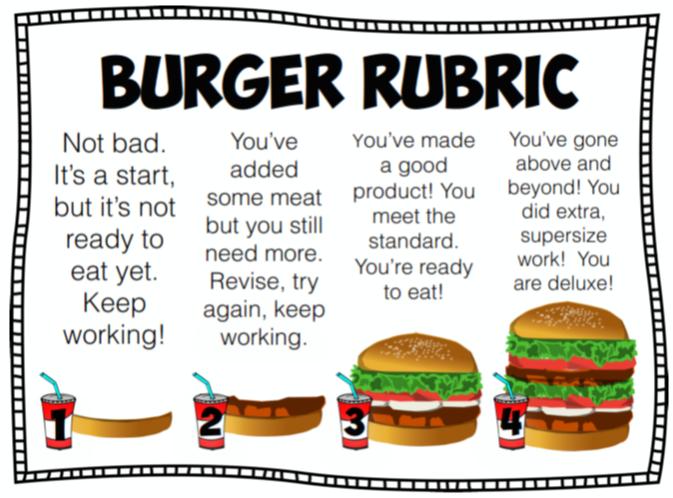 burger-rubric