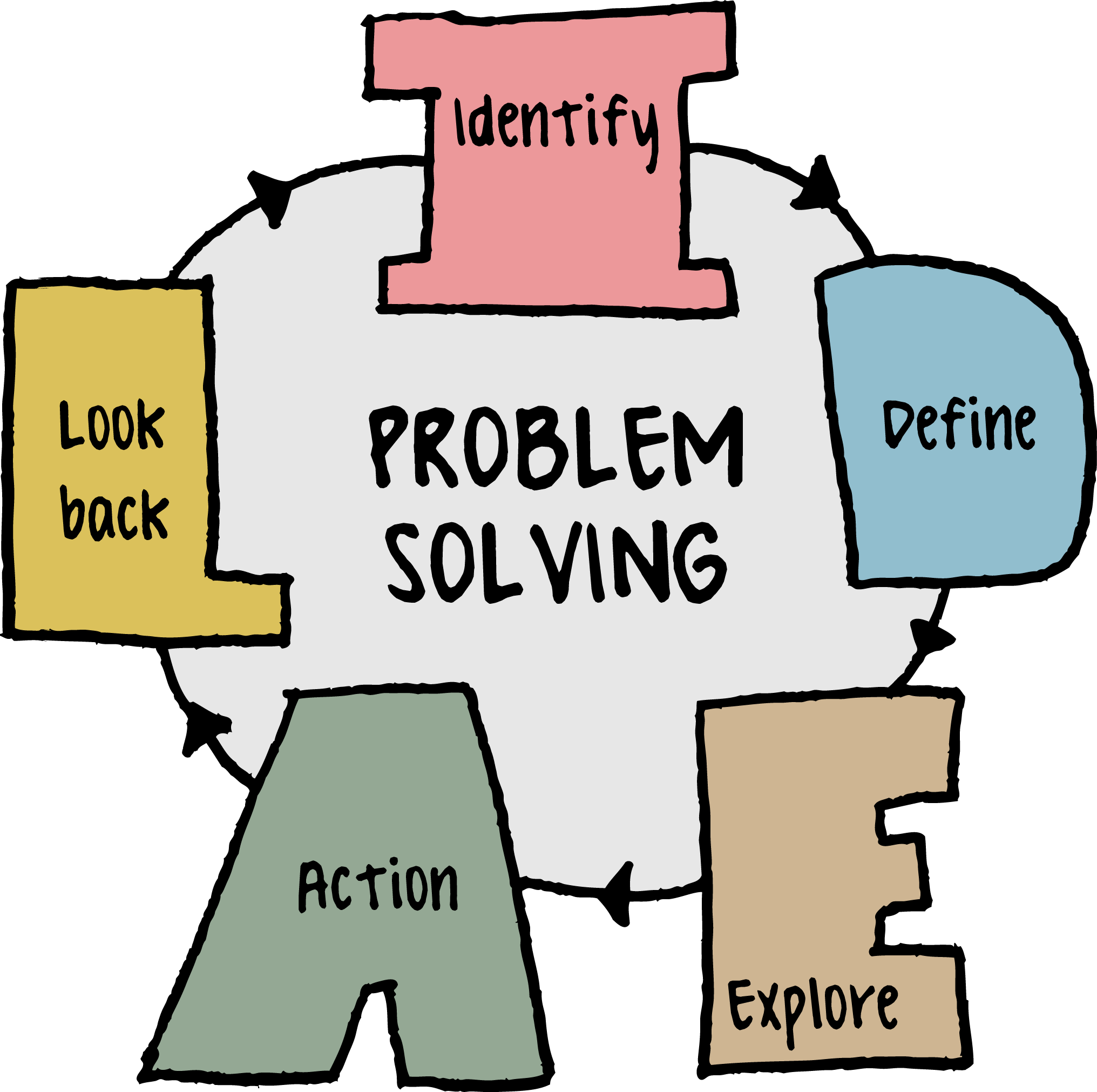 critical thinking steps to solve problems Problem solving, critical thinking, creativity, and  course of action to solve patient care problems 37 critical thinking  critical thinking,.